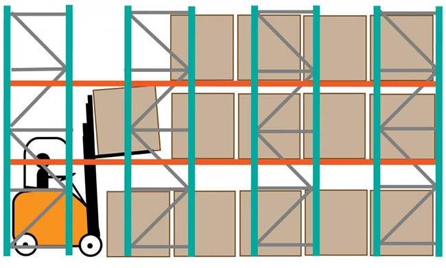 Mộ hình xếp kệ Drive in LIFO (last in / First put lifo)