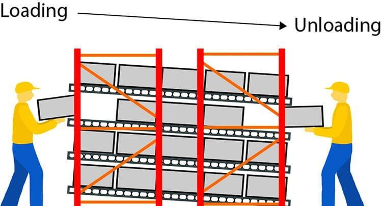 nguyên lý làm việc của kệ carton flow rack