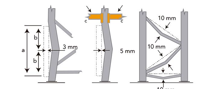 Kiểm tra hư hỏng trên giá đỡ và khung lưới